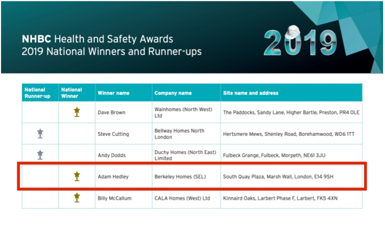 SQP Wins NHBC Health and Safety Award