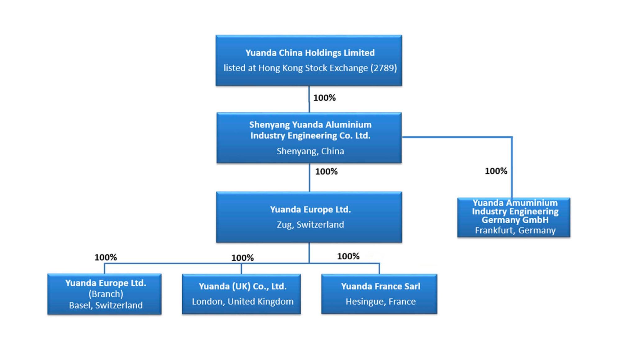 Yuanda Company Structure